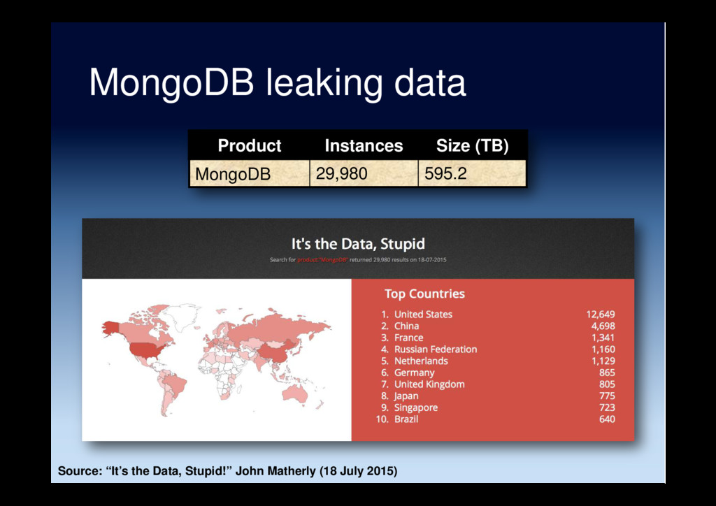 MongoDB leaking data Product Instances Size (TB...