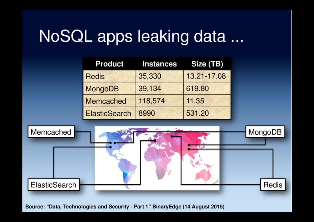 NoSQL apps leaking data ... Product Instances S...