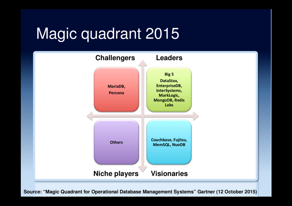 Magic quadrant 2015 MariaDB, Percona Big 5 Data...