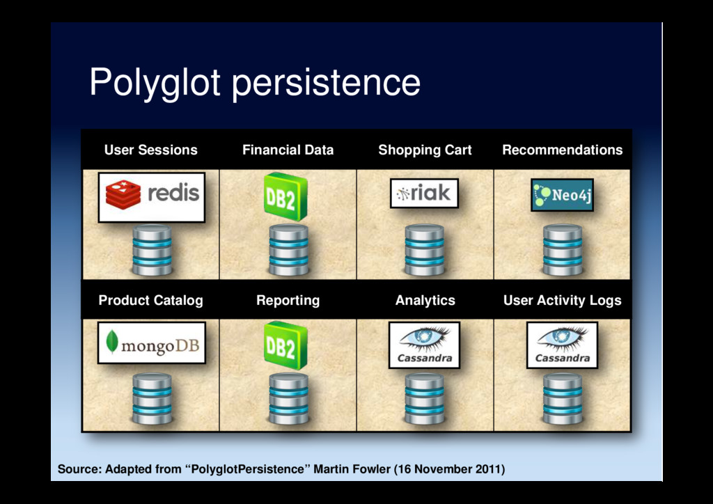 Polyglot persistence User Sessions Financial Da...