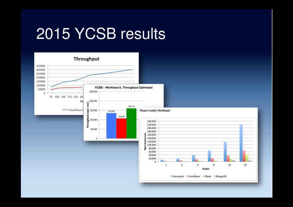 2015 YCSB results
