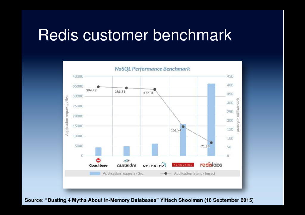 "Redis customer benchmark Source: ""Busting 4 Myt..."