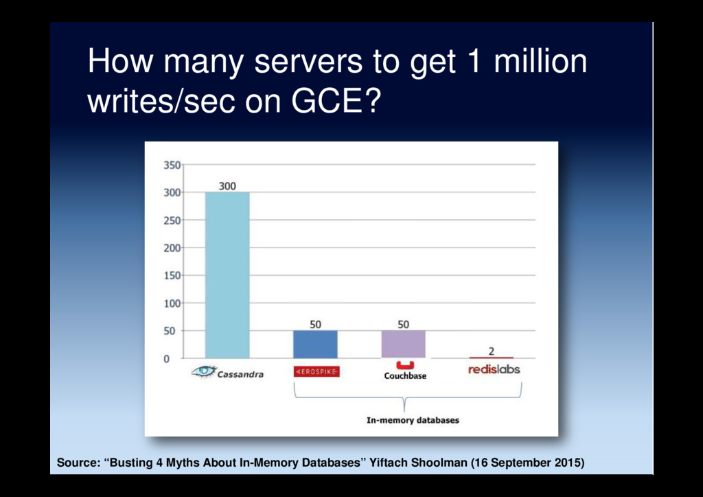 How many servers to get 1 million writes/sec on...