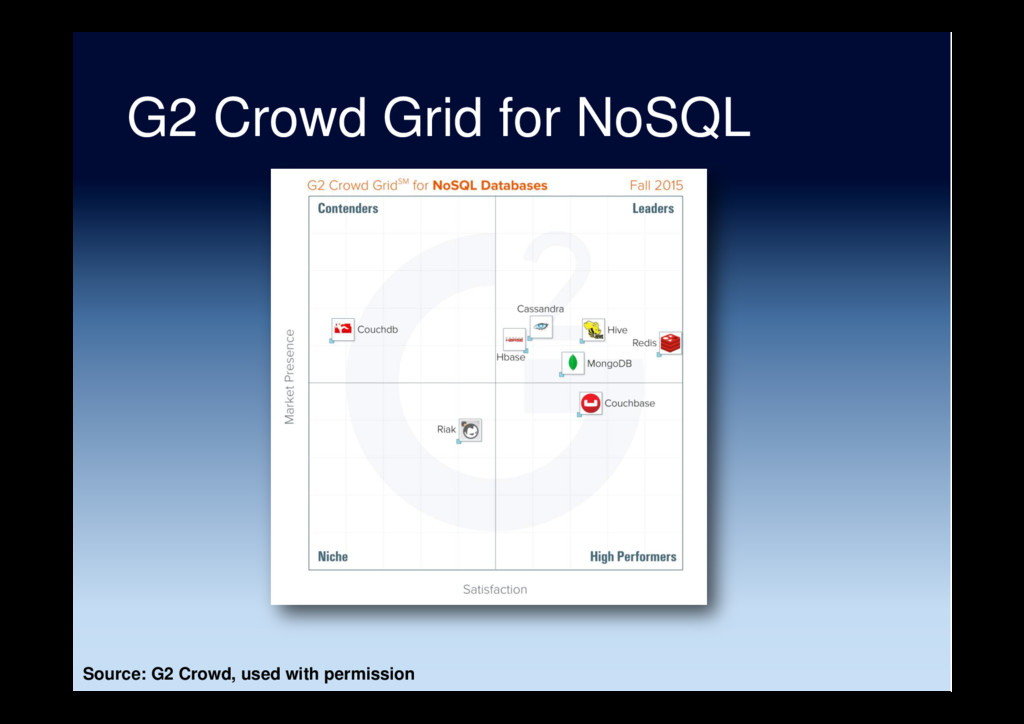 G2 Crowd Grid for NoSQL Source: G2 Crowd, used ...