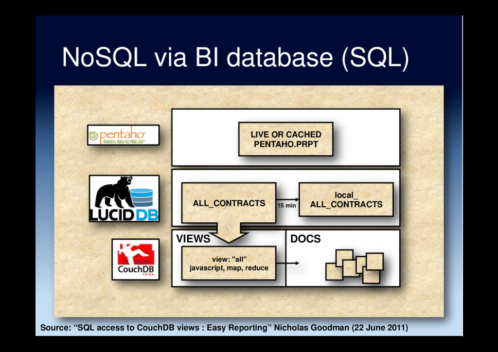 NoSQL via BI database (SQL) VIEWS ALL_CONTRACTS...