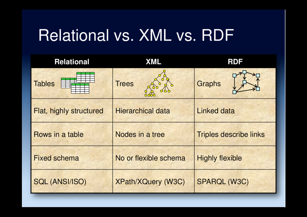 Relational XML RDF Tables Trees Graphs Flat, hi...