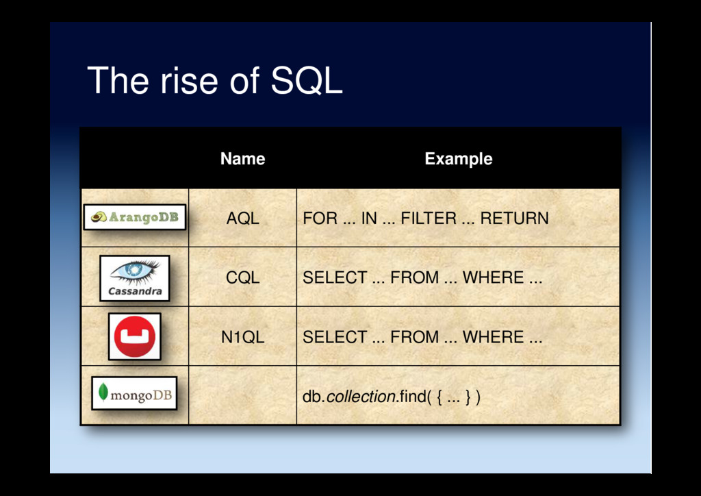 The rise of SQL Name Example AQL FOR ... IN ......