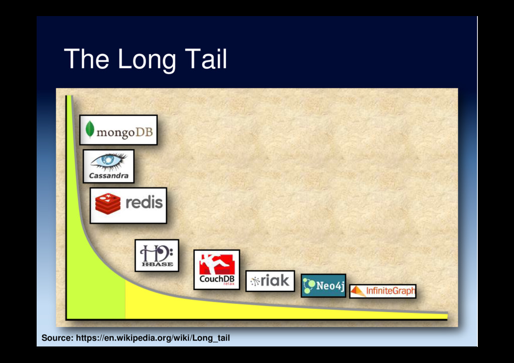The Long Tail Source: https://en.wikipedia.org/...