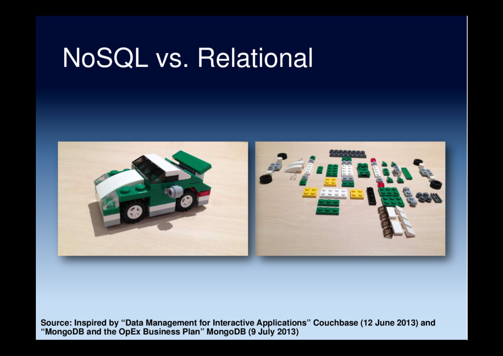 "NoSQL vs. Relational Source: Inspired by ""Data ..."