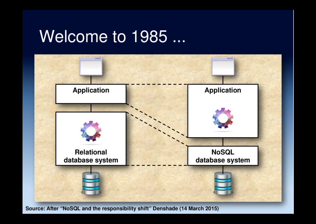 Welcome to 1985 ... Application Relational data...