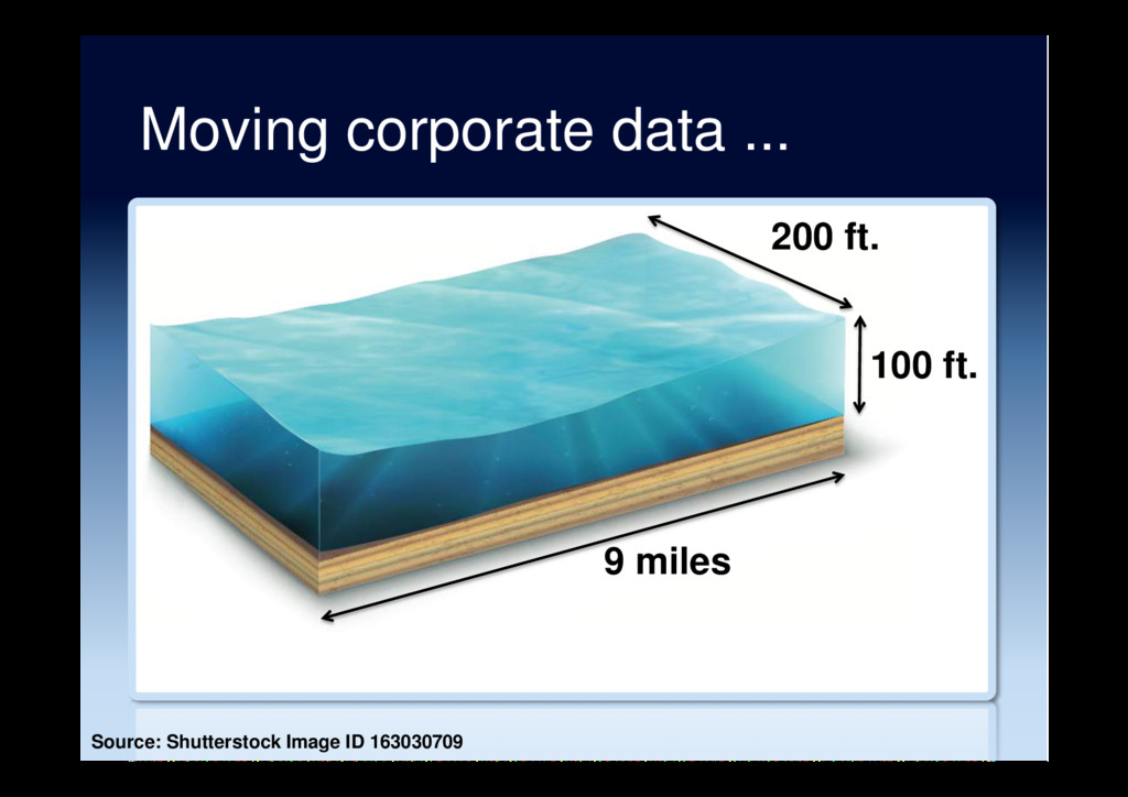Moving corporate data ... 100 ft. 9 miles Sourc...