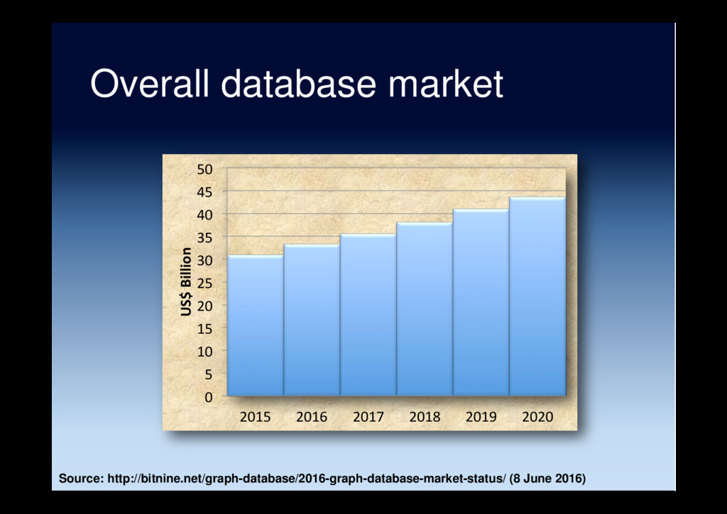 Overall database market 0 5 10 15 20 25 30 35 4...
