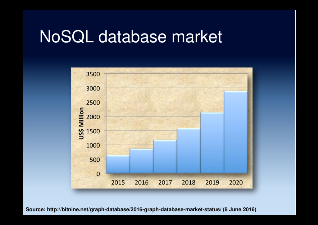 NoSQL database market 0 500 1000 1500 2000 2500...