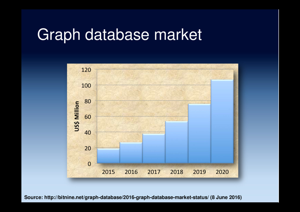 Graph database market 0 20 40 60 80 100 120 201...