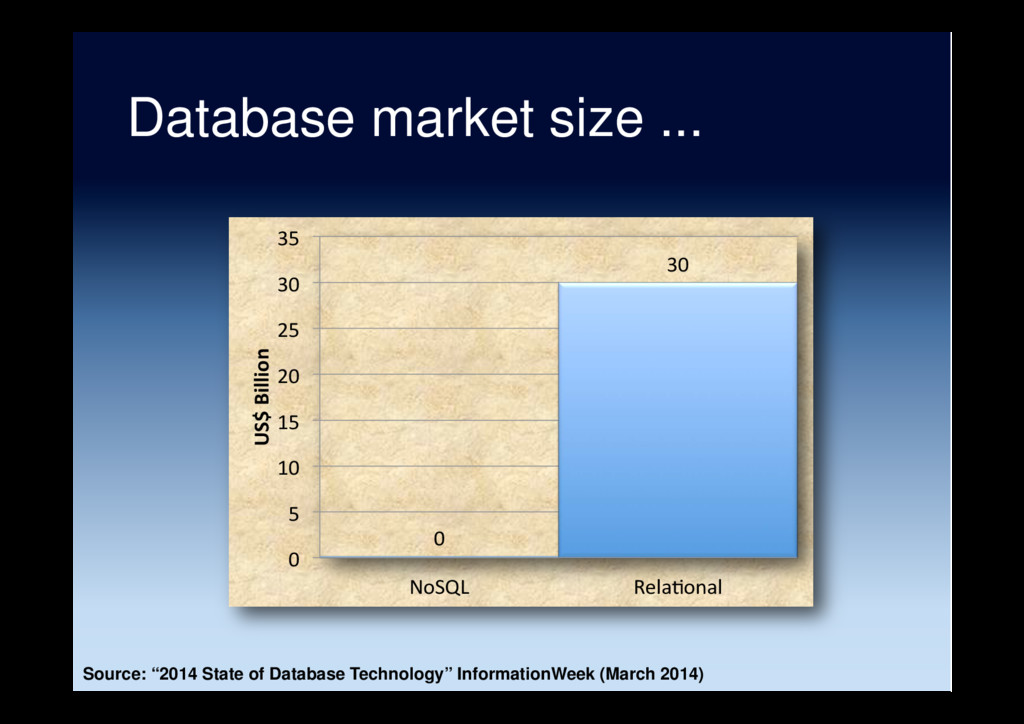 Database market size ... 0 30 0 5 10 15 20 25 3...