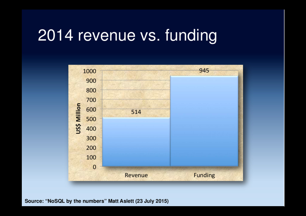 2014 revenue vs. funding 514 945 0 100 200 300 ...