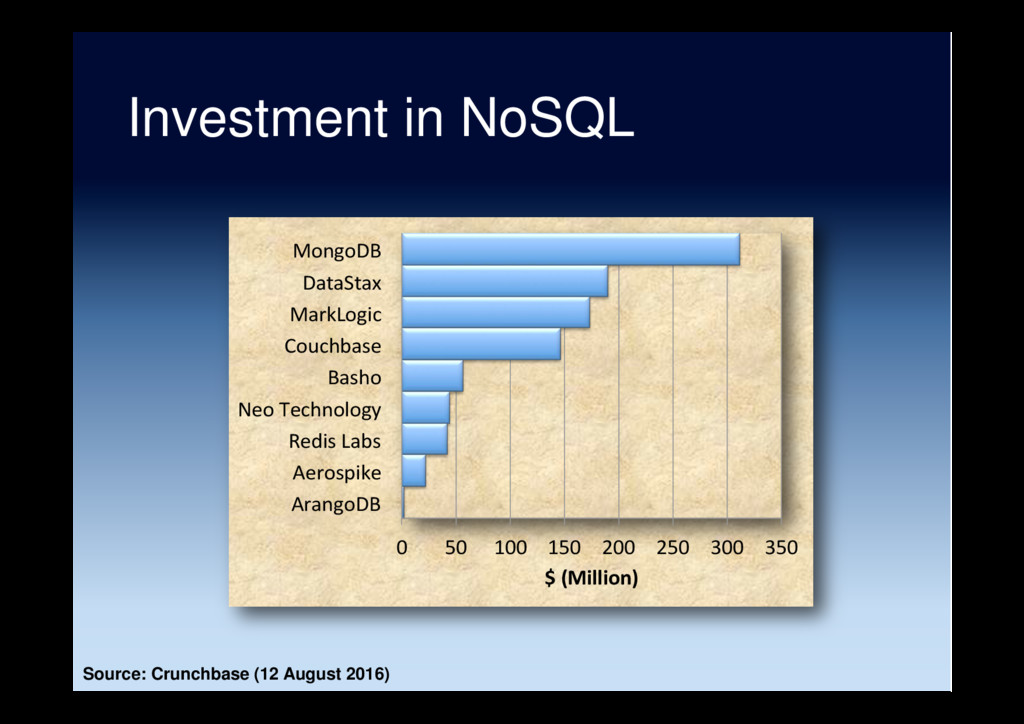 Investment in NoSQL 0 50 100 150 200 250 300 35...