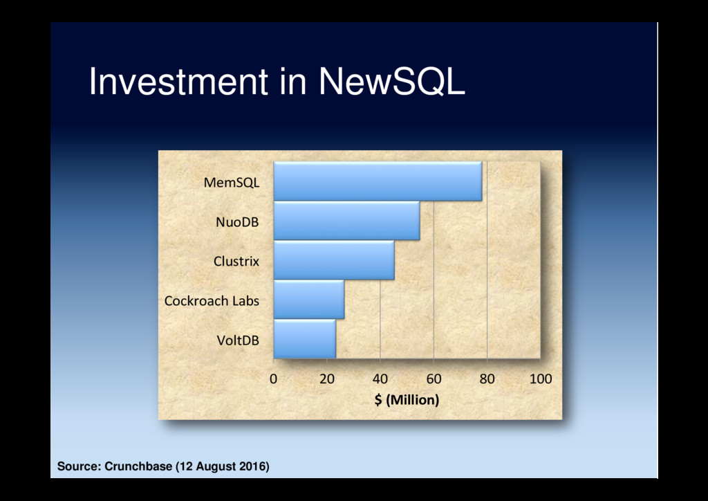 Investment in NewSQL 0 20 40 60 80 100 VoltDB C...