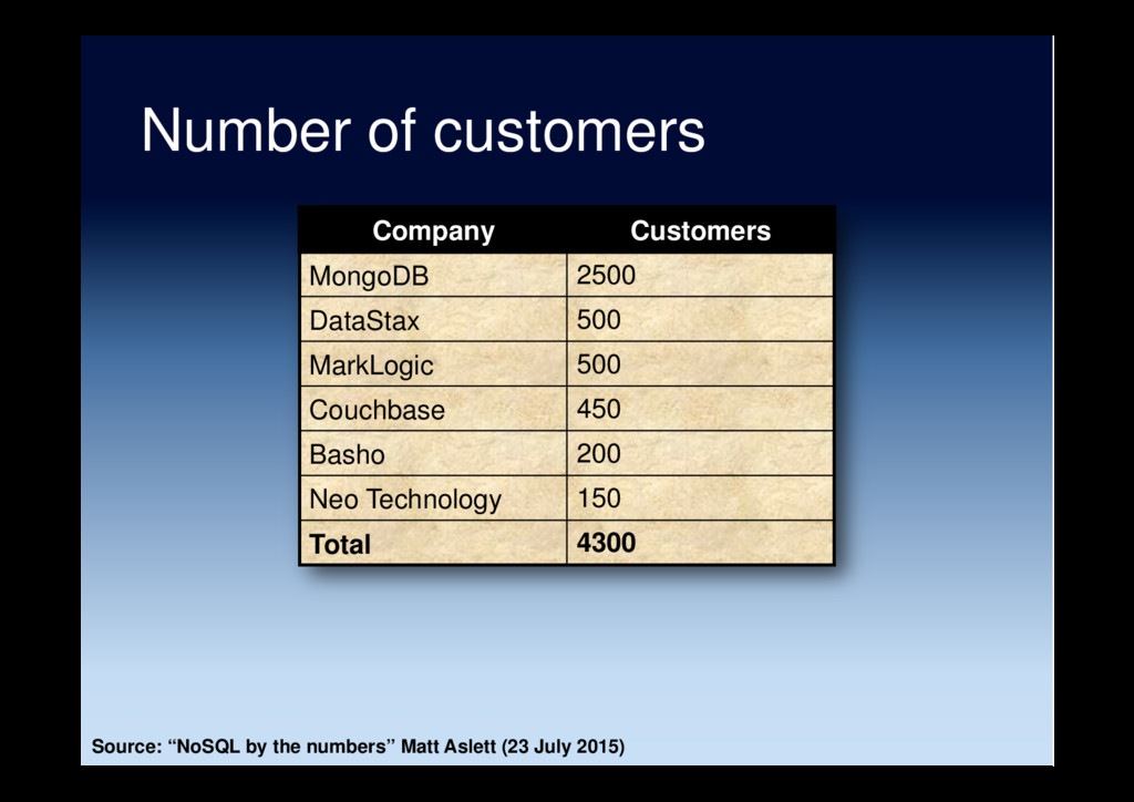 "Number of customers Source: ""NoSQL by the numbe..."
