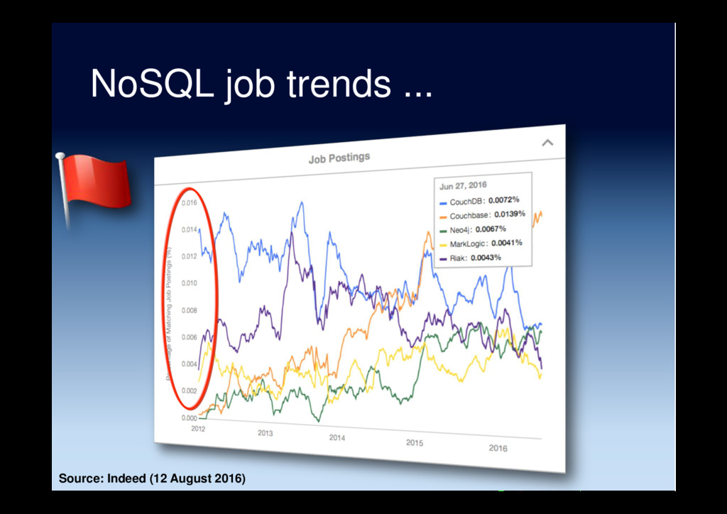 NoSQL job trends ... Source: Indeed (12 August ...