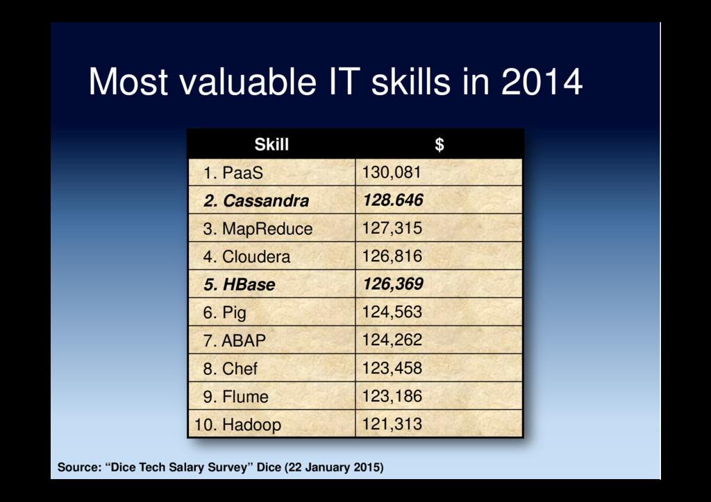 Most valuable IT skills in 2014 Skill $ 1. PaaS...