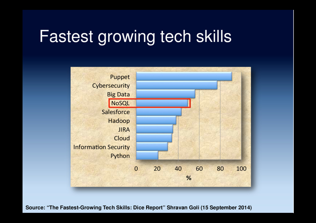"Fastest growing tech skills Source: ""The Fastes..."