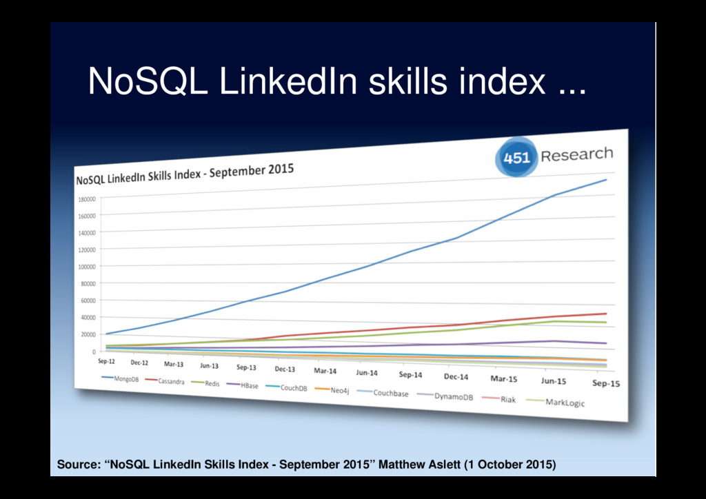 "NoSQL LinkedIn skills index ... Source: ""NoSQL ..."