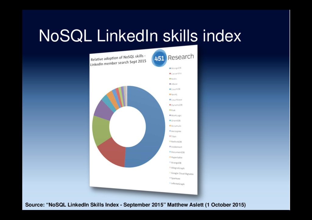 "NoSQL LinkedIn skills index Source: ""NoSQL Link..."
