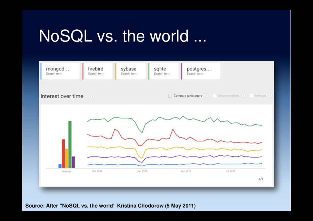 "NoSQL vs. the world ... Source: After ""NoSQL vs..."