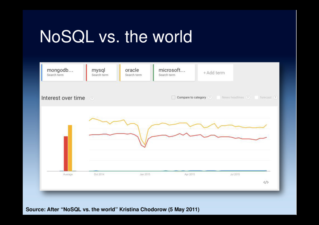 "NoSQL vs. the world Source: After ""NoSQL vs. th..."