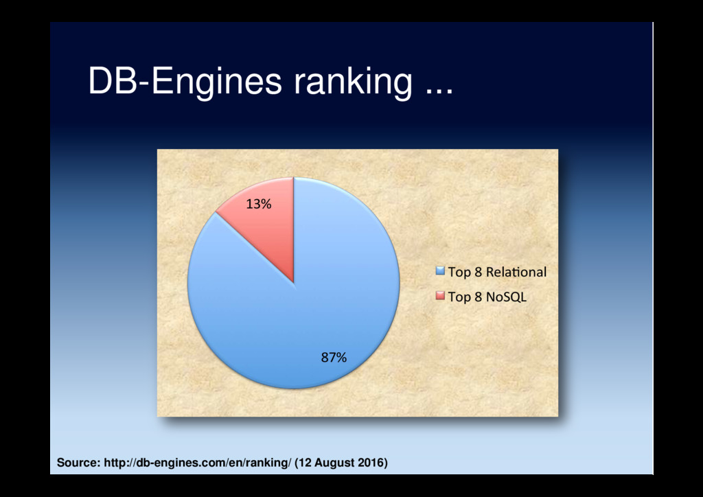 DB-Engines ranking ... Source: http://db-engine...