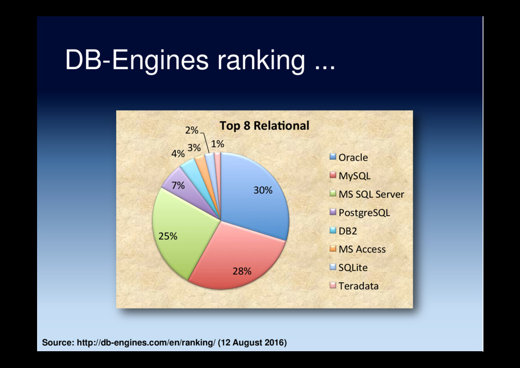 DB-Engines ranking ... 30% 28% 25% 7% 4% 3% 2% ...