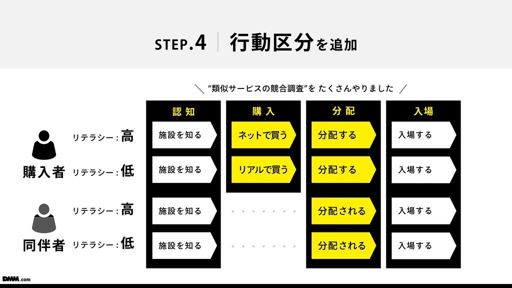 ⼊場 購 ⼊ STEP.4 ⾏動区分を追加 購⼊者 リテラシー : ⾼ リテラシー : 低 同...