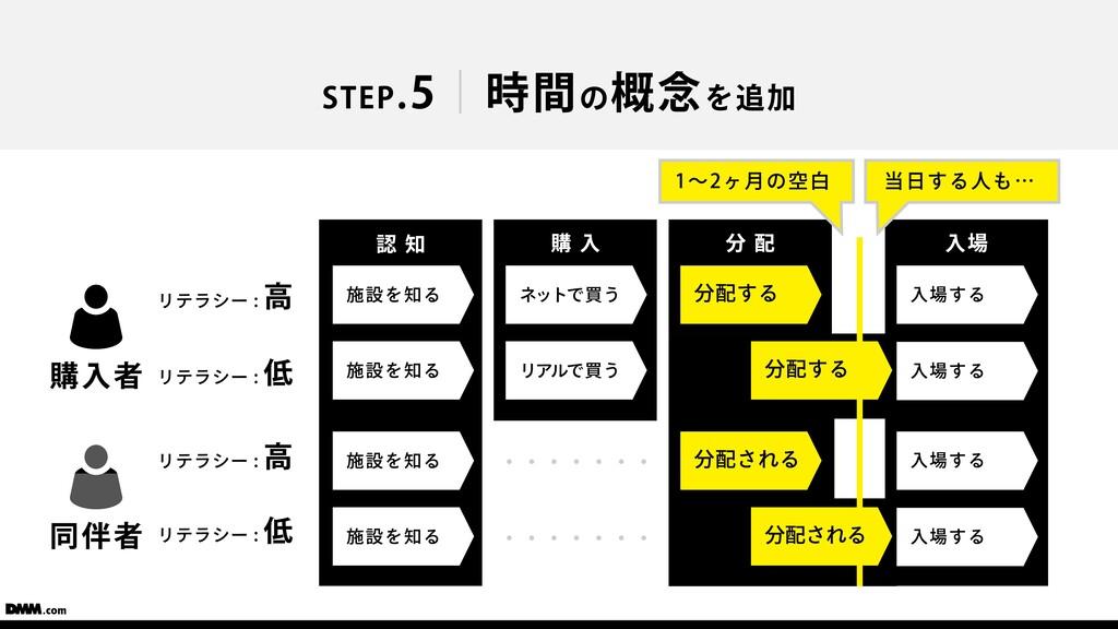 ⼊場 購 ⼊ STEP.5 時間の概念を追加 施設を知る 施設を知る 購⼊者 リテラシー : ...