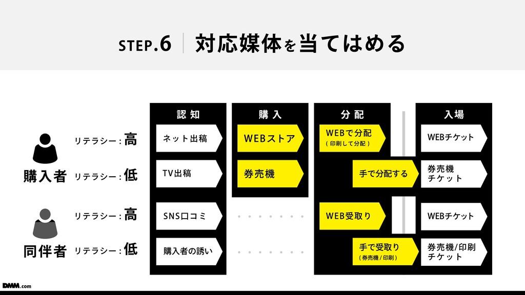 STEP.6 対応媒体を当てはめる ⼊場 購 ⼊ ネット出稿 TV出稿 購⼊者 リテラシー :...