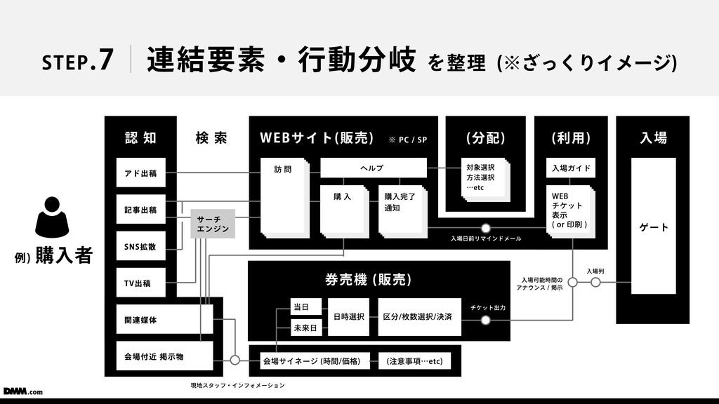 会場サイネージ (時間/価格) STEP.7 連結要素・⾏動分岐 を整理 (※ざっくりイメージ...