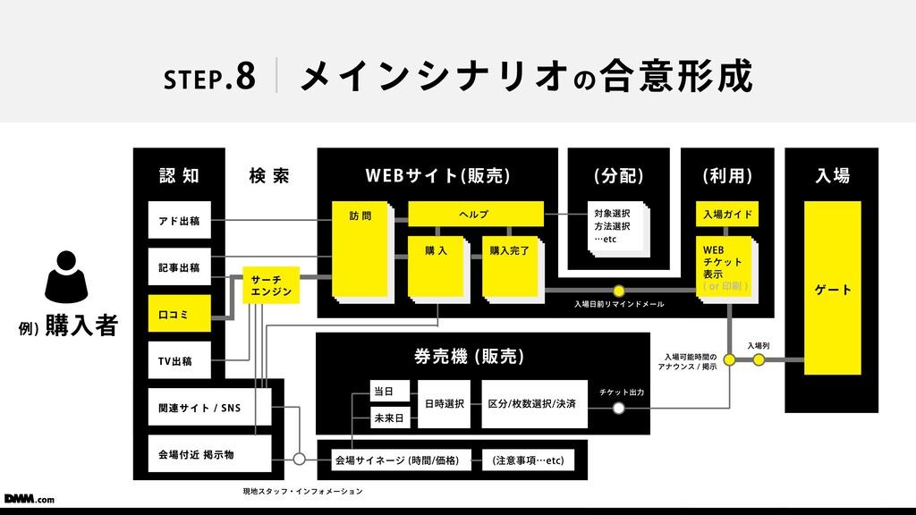 会場サイネージ (時間/価格) STEP.8 メインシナリオの合意形成 例) 購⼊者 WEBサ...