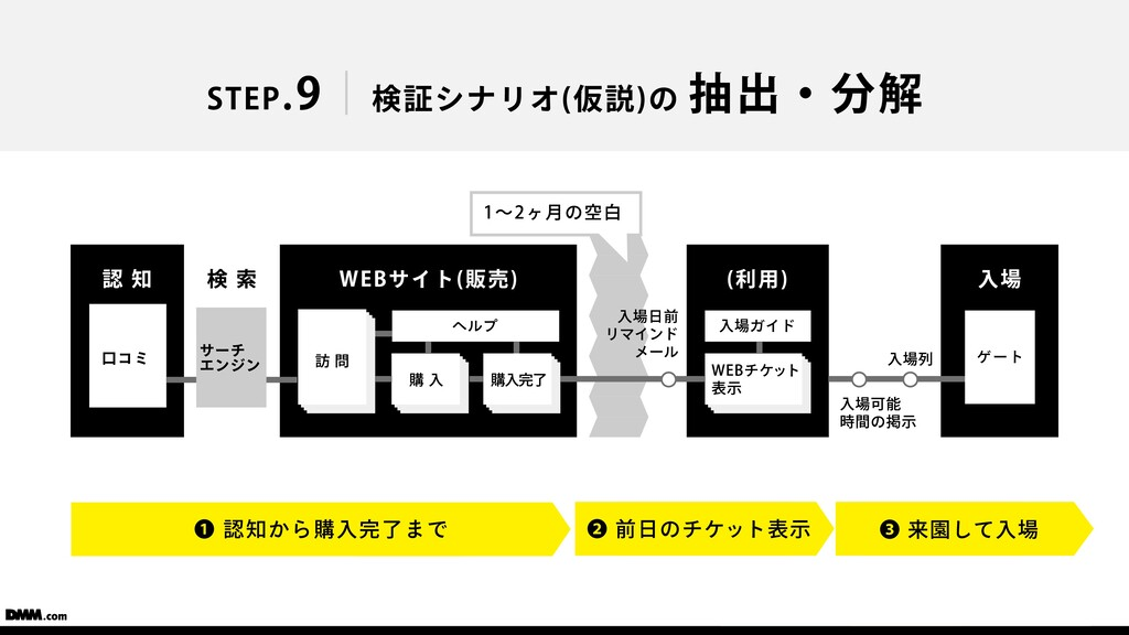 STEP.9 検証シナリオ(仮説)の 抽出・分解 WEBサイト(販売) 認 知 検 索 ⼝コミ...