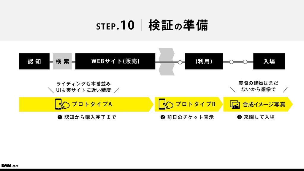 STEP.10 検証の準備 ❶ 認知から購⼊完了まで プロトタイプA ❷ 前⽇のチケット表⽰ ...
