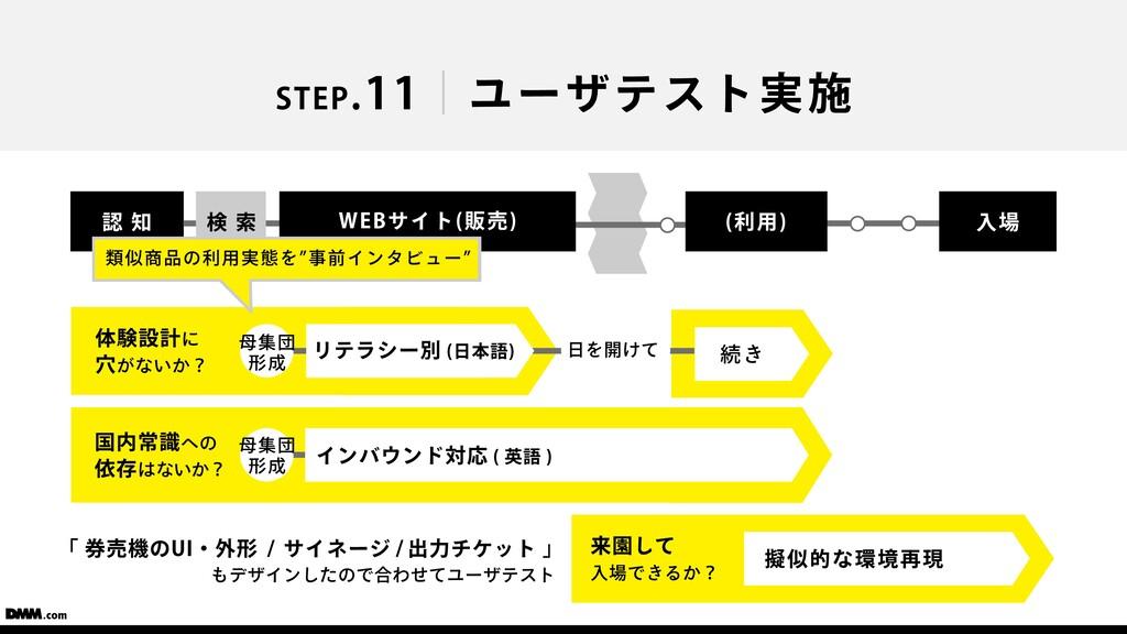 STEP.11 ユーザテスト実施 認 知 検 索 ⼊場 (利⽤) WEBサイト(販売) 「 券...