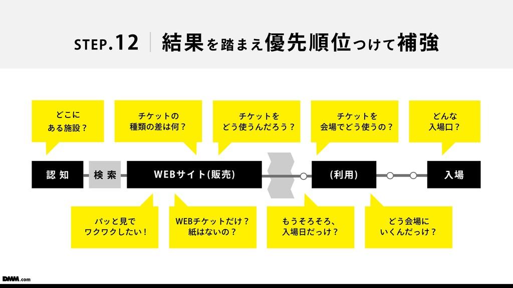 STEP.12 結果を踏まえ優先順位つけて補強 認 知 検 索 ⼊場 (利⽤) WEBサイト(...