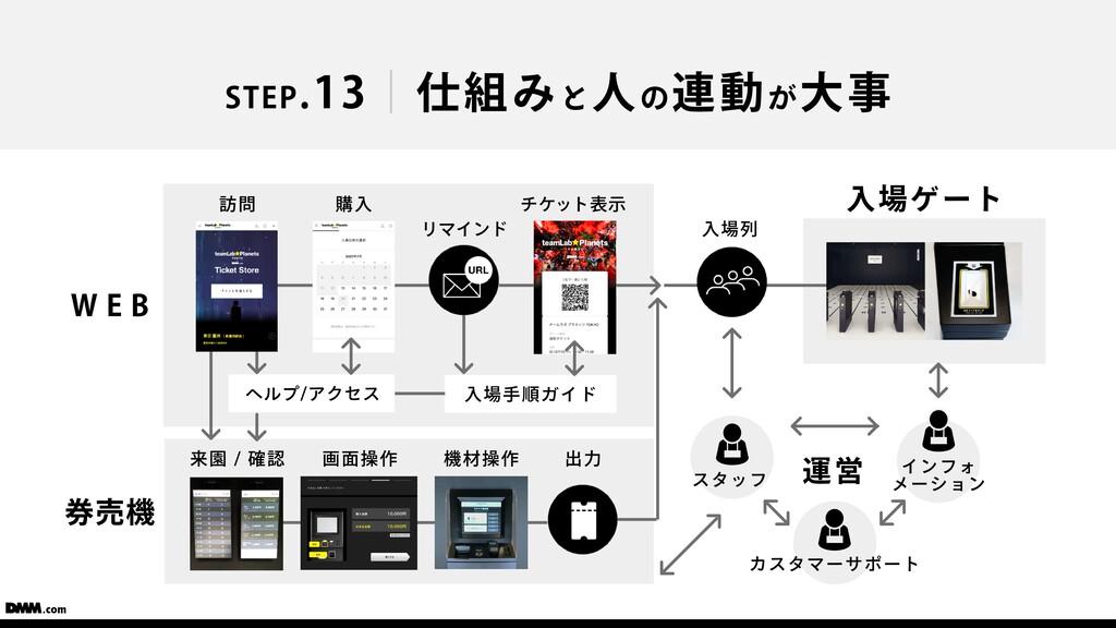 STEP.13 仕組みと⼈の連動が⼤事 WEB 訪問 購⼊ チケット表⽰ ヘルプ/アクセス ⼊...