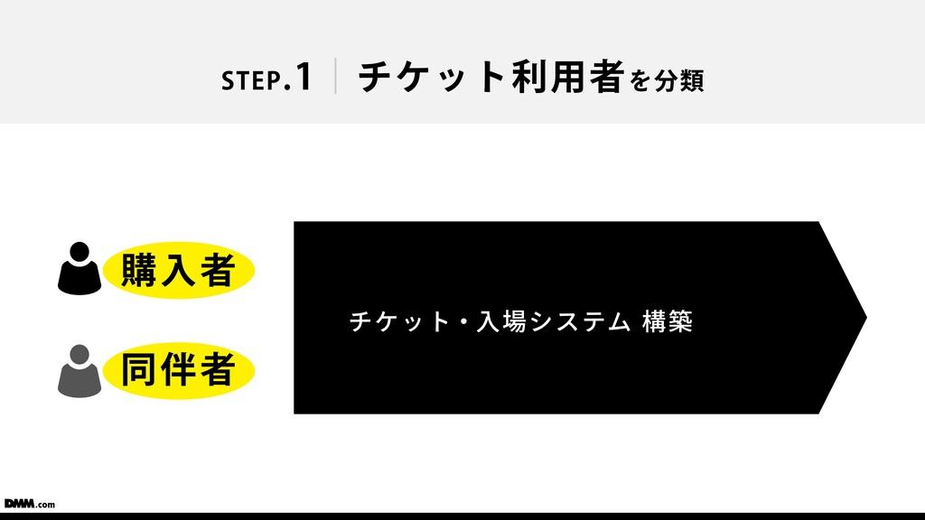 チケット・⼊場システム 構築 購⼊者 同伴者 STEP.1 チケット利⽤者を分類
