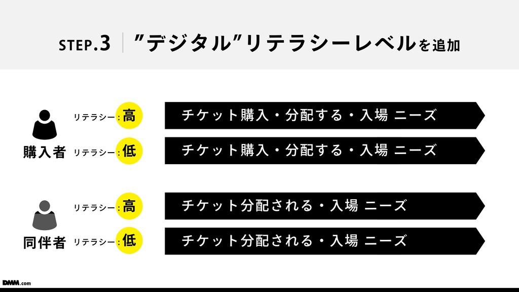 """STEP.3 """"デジタル""""リテラシーレベルを追加 チケット購⼊・分配する・⼊場 ニーズ チケッ..."""