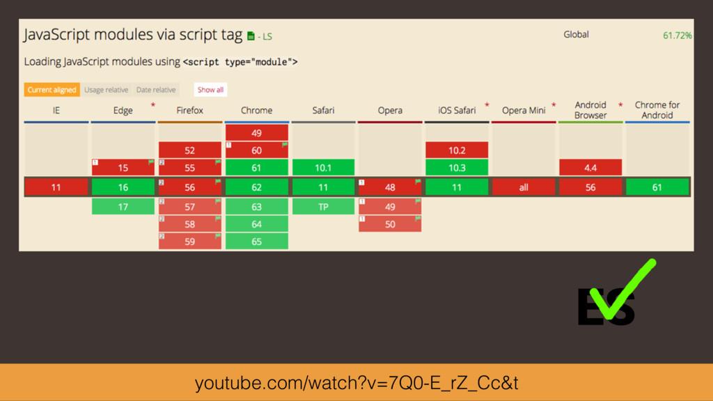 ES youtube.com/watch?v=7Q0-E_rZ_Cc&t