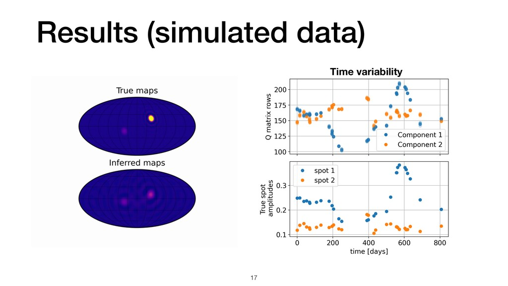 Results (simulated data) 17 Time variability
