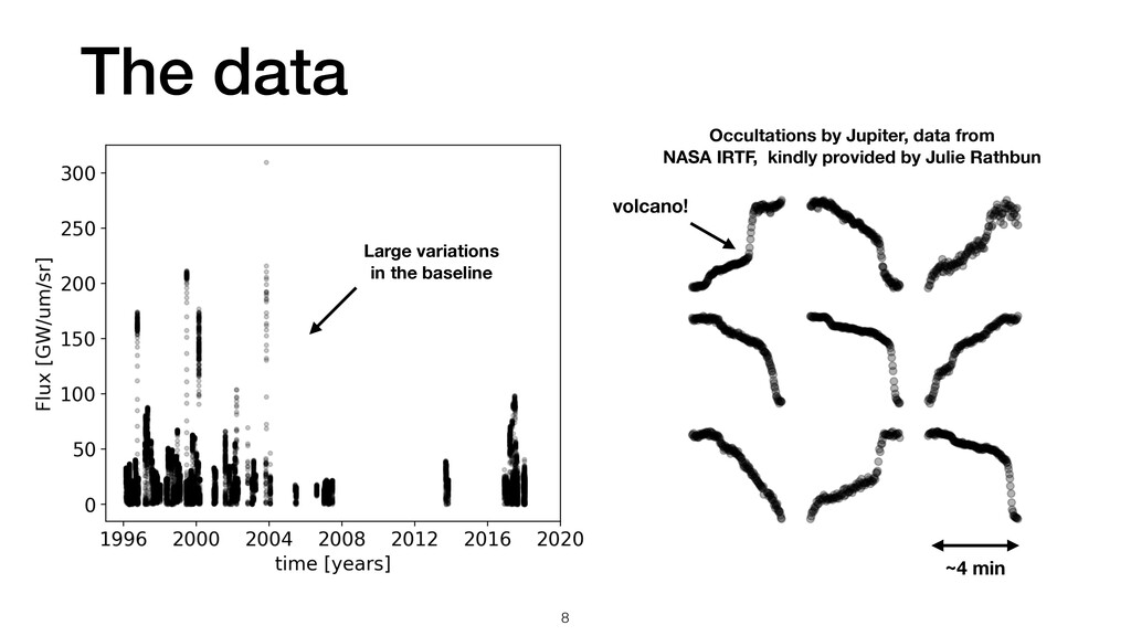 The data ~4 min volcano! Occultations by Jupite...