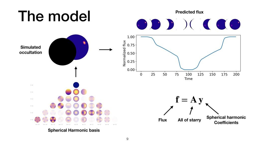 The model 9 Spherical Harmonic basis Simulated ...