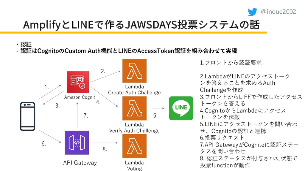 @inoue2002 AmplifyとLINEで作るJAWSDAYS投票システムの話 ・認証 ...