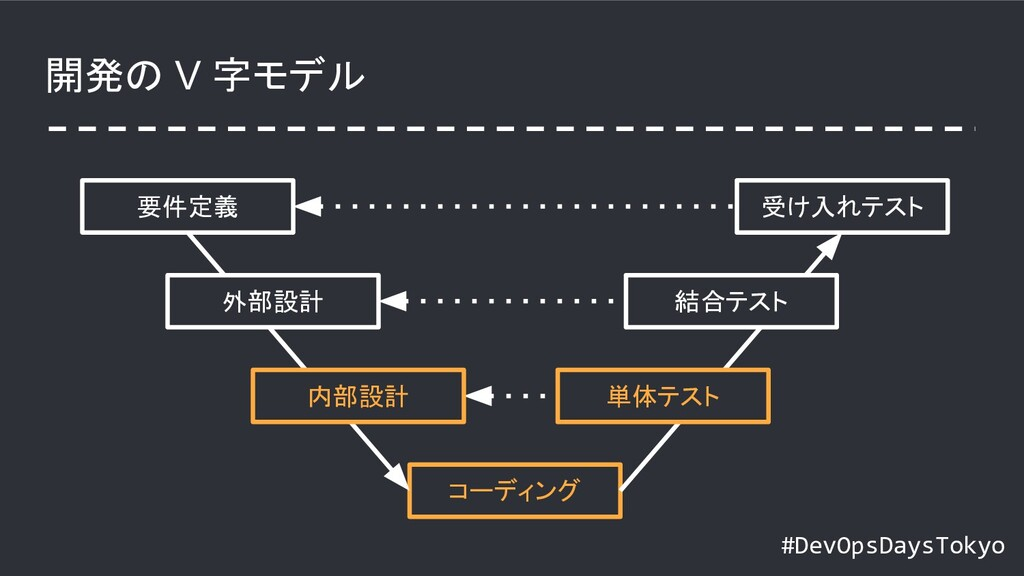 #DevOpsDaysTokyo 開発の V 字モデル 要件定義 コーディング 受け入れテスト...